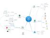 Les éléments de la formation innovante : BYOD, cloud, netware, apprentissage profond,