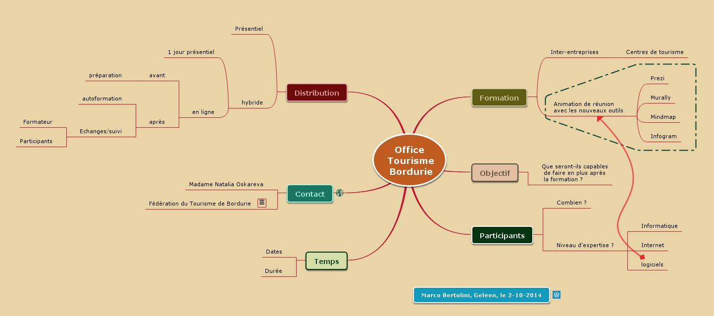 Mindmapping Comment Structurer Une Offre Commerciale