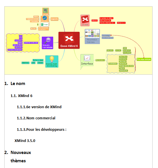Export xmind 6 vers Writer : vue de la mindmap incluse et du début du document