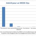 """Réponses à la question """"êtes-vous intéressé(e) par un MOOC sur les troubles dys ?"""