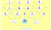 Carte conceptuelle réalisée avec xmind sur les relations entre les membres d'une même famille