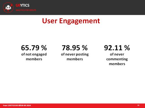 Grytics : taux d'engagement des membres d'un groupe Facebook ou Linkedin