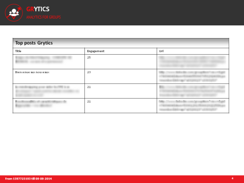 Analyse par Grytics des articles publiés dans les groupes linkedin et facebook