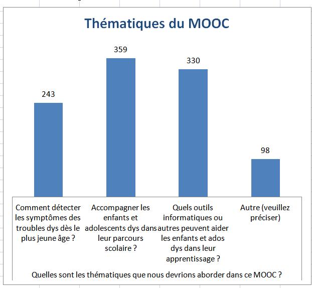 Quelles sont les thématiques que nous devrions traiter dans ce MOOC pour aider parents et enseignants ?