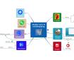Carte mentale Mindomo : points communs entre les méthodes pour apprendre à apprendre et le mindmapping