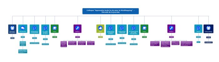 Programme, sous forme de diagramme réalisé avec Mindomo, du colloque Apprendre toute la vie avec le mindmapping