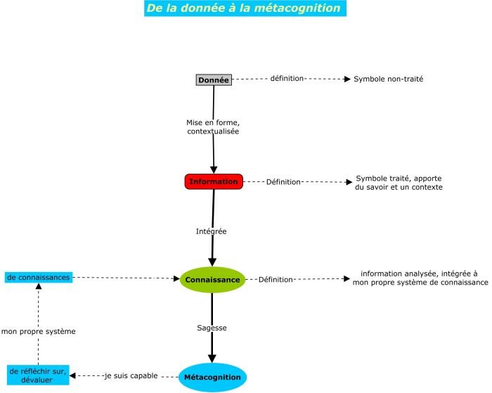 Carte conceptuelle réalisée avec l'outil de concept mapping CmapTools pour illustrer le livre de Pierre Mongin