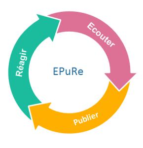 EPuRe : Ecouter, Publier, Réagir : les trois étapes de la gestion de communauté sur les réseaux sociaux