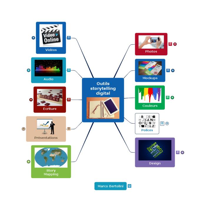 Cinquante outils de storytelling digital rassemblés dans une mindmap mindomo