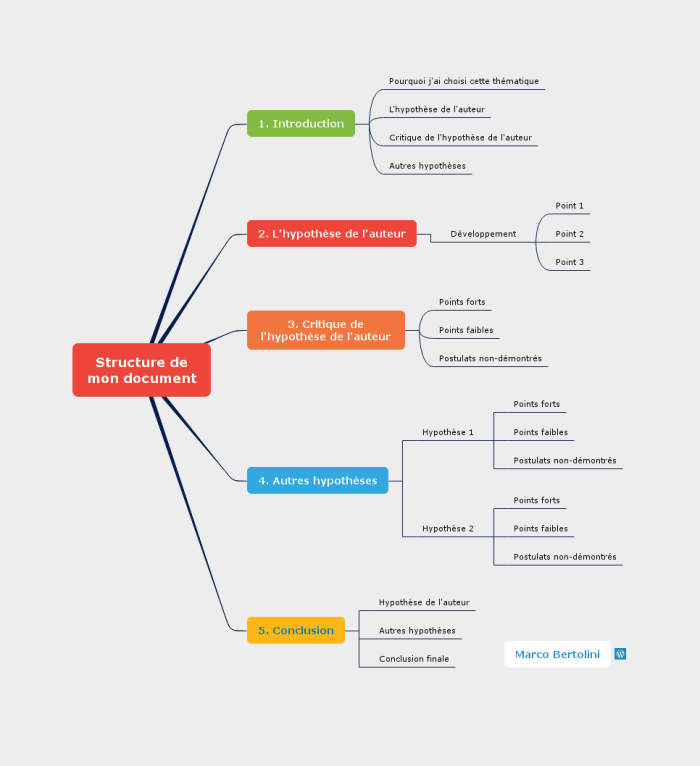 Mindmap mindomo : structure d'un document universitaire