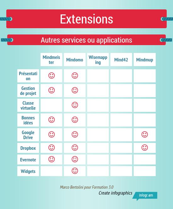 Infographies : modules complémentaires des logiciels de mindmapping