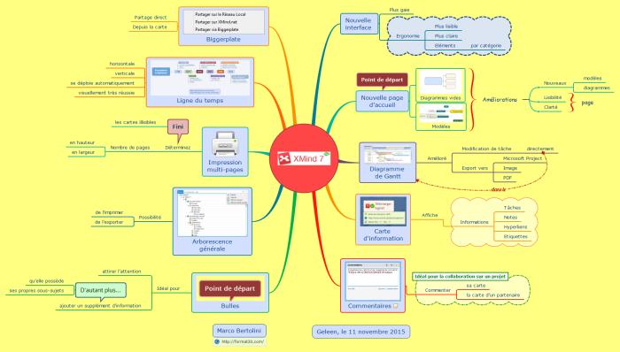 Mindmap résumant les nouvelles fonctions et modifications dans la nouvelle version XMind 7