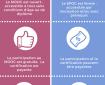 Infographie : différences entre les MOOC et les SPOC, dispositifs d'e-learning collaboratif