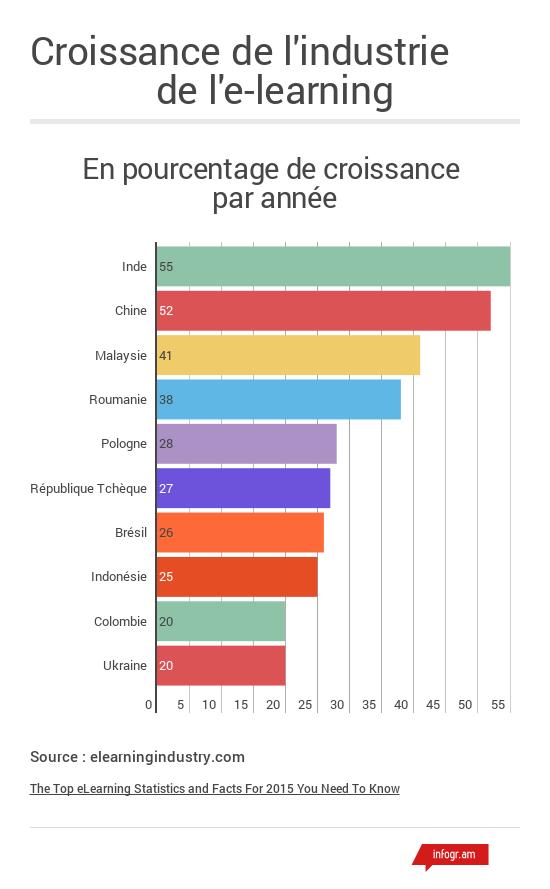 Graphique infogram sur la croissance annuelle de l'industrie de l'elearning dans le monde