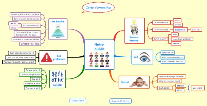 Mindmap XMind : carte d'empathie de Dave Gray : permet de ressentir ce que ressentent les apprenants de votre future formation en ligne