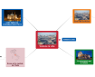 Carte sonore mindomo : une carte mentale ou mindmap qui aide à mémoriser et à prononcer correctement certaines expressions en italien