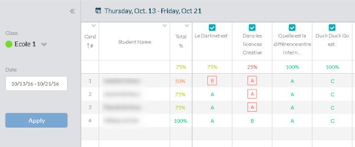Feuille de résultats à un quiz Plickers : les réponses à chaque question figure en regard du nom de chaque élève