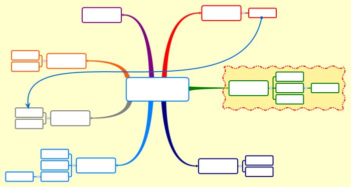 Mindmap ou carte mentale muette : la structure spatiale d'une mindmap aide à mieux mémoriser ses éléments